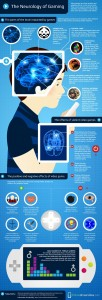An infographic of your brain on gamesSource: The Neurology of Gaming