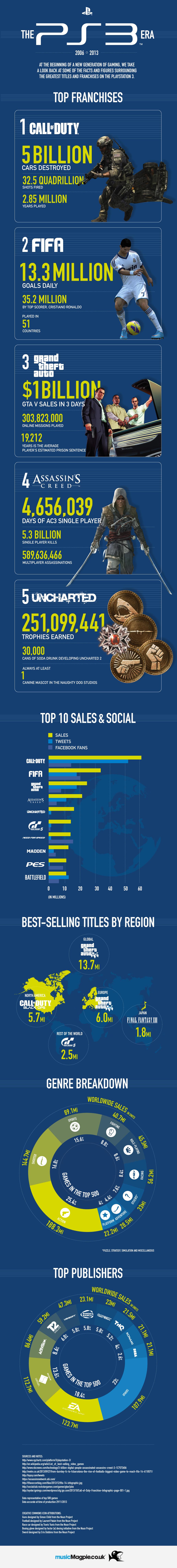 PS3-Era-Infographic - 7